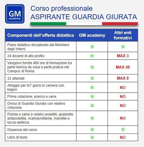 Corso per guardia giurata: tabella riepilogativa