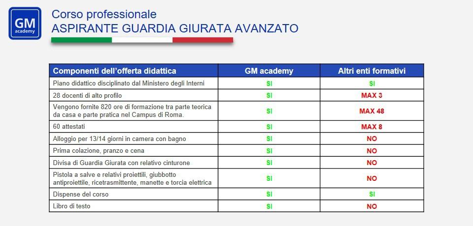 Corso guardia particolare giurata: tabella corso GPG