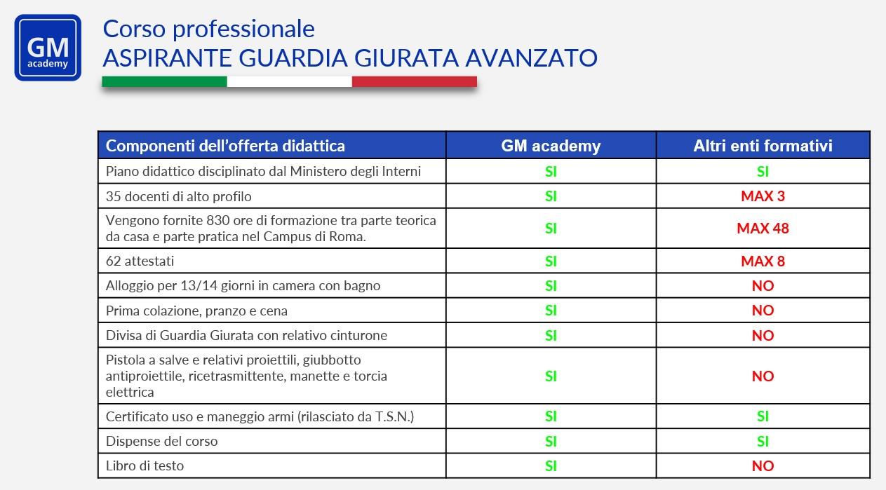 Benchmark corso di guardia giurata avanzato - GM academy